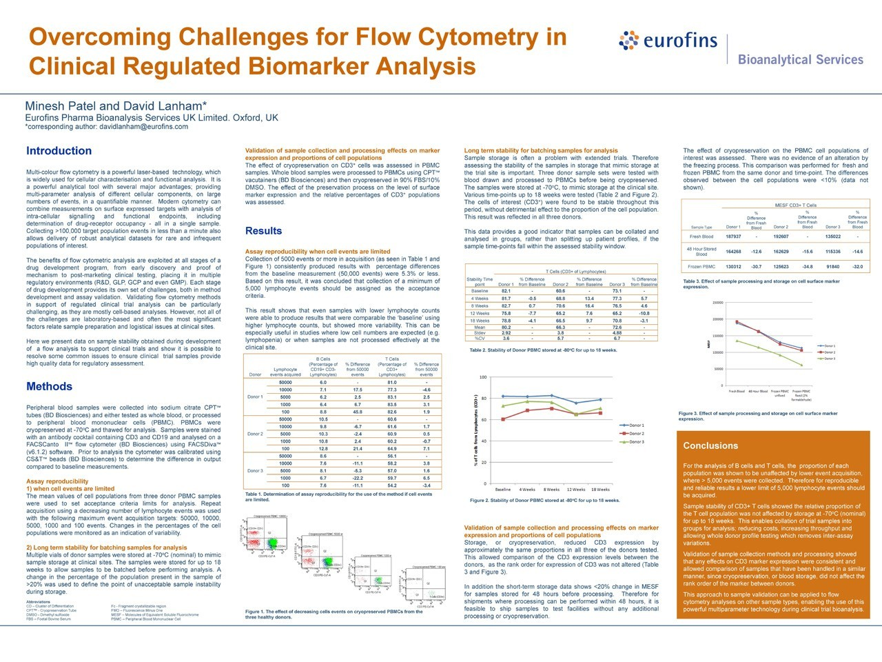Poster- Overcoming Challenges in Clinical Biomarker Analysis by Flow Cytometry 1280