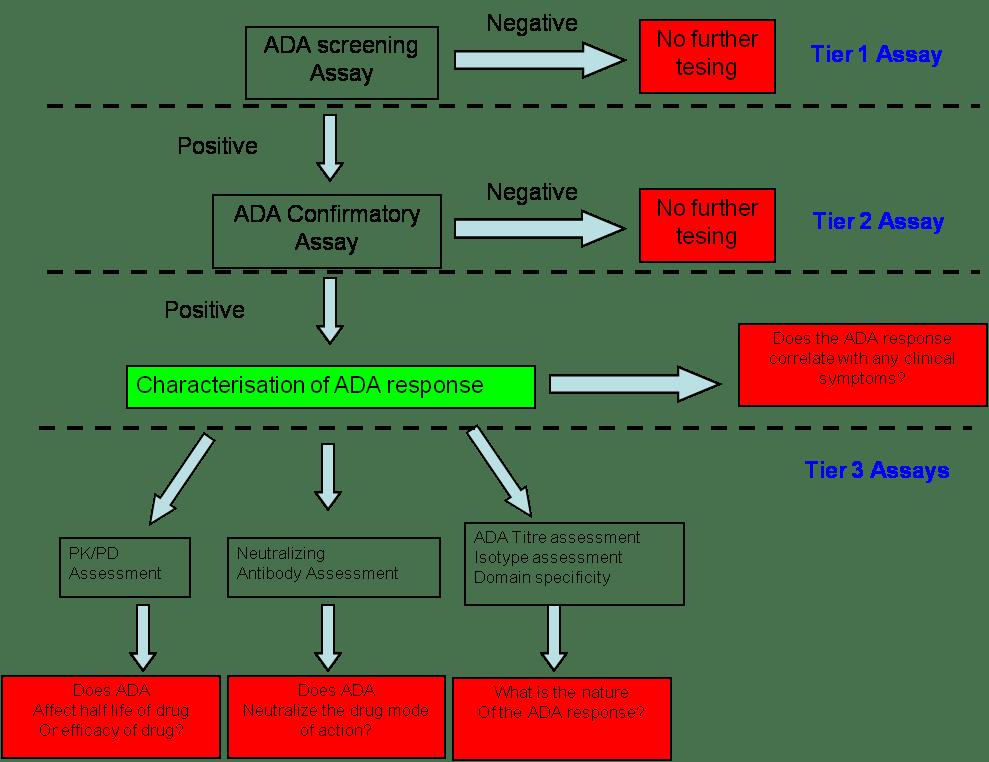 Chapter 6 Immunogenicity Assessment For Biosimilars