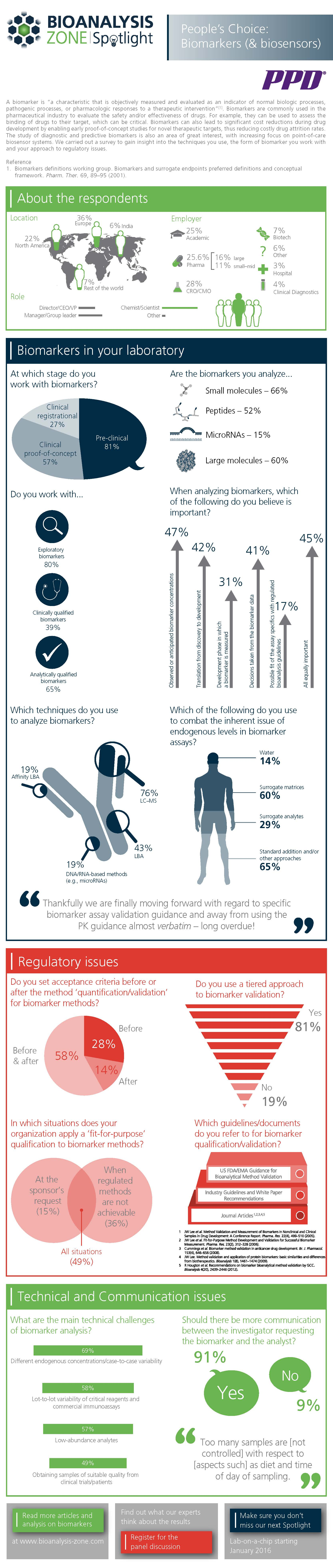 Biomarkers  Infographic results RGB_FINAL