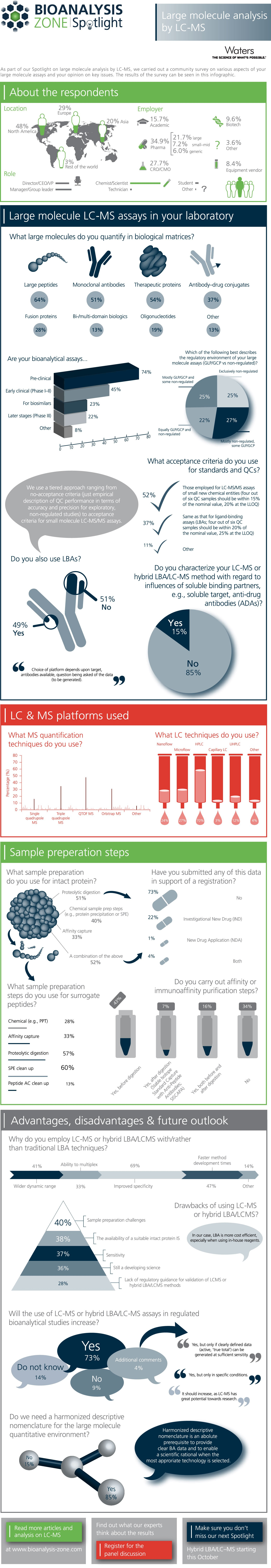 large molecule analysis by lc ms survey infographic bioanalysis zone