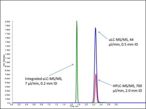 Figure 3: Comparison of HPLC-MS/MS (red trace), external uLC-MS/MS (blue trace), and integrated uLC-MS/MS (green trace).