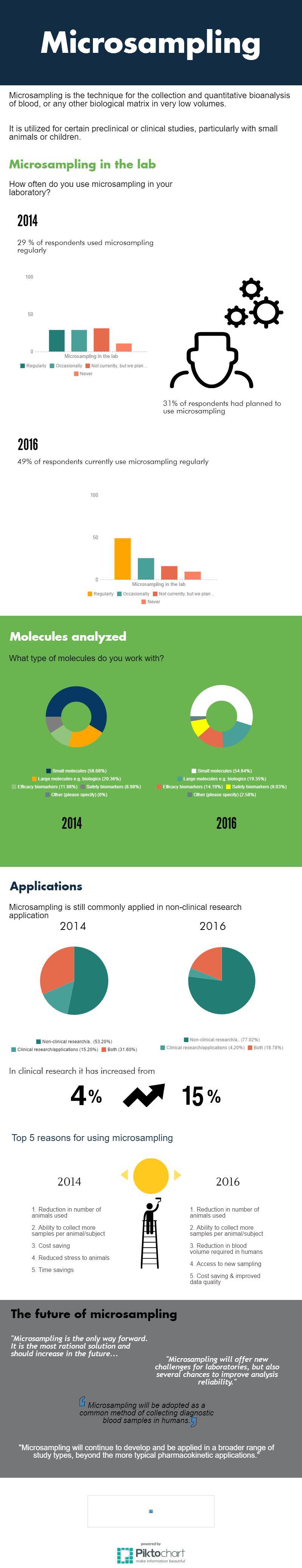 microsampling-infographic