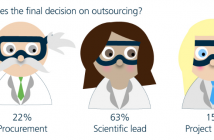 Future Trends in Outsourcing Survey Infographic
