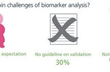Bioanalysis of biopharmaceuticals and biomarkers infographic