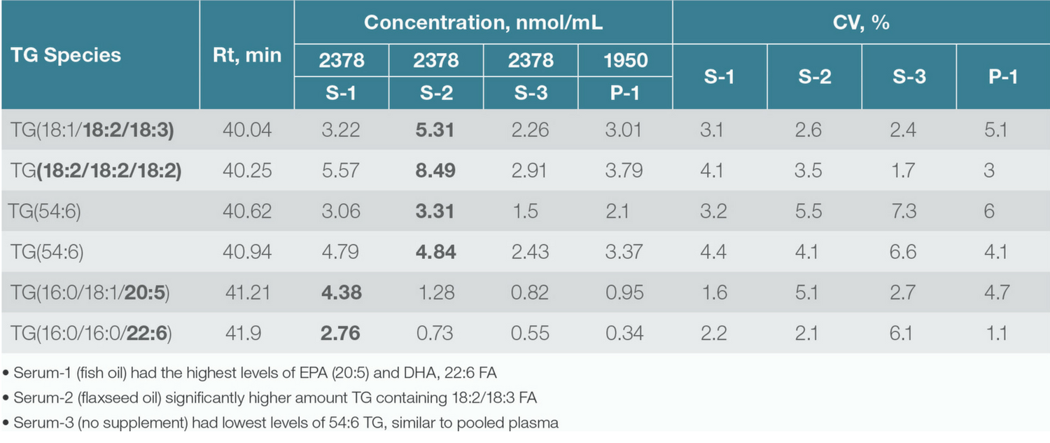 Concentration (nmol/mL) of 54:6 Triacylglycerol species calculated by using a deuterated internal standard.