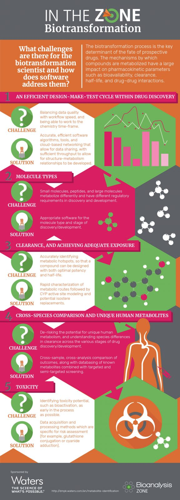 Biotransformation infographic_SMALL-01
