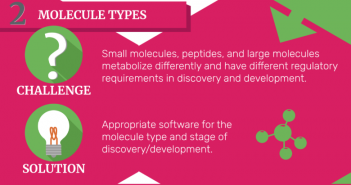 What challenges are there for the biotransformation scientist and how does software address them?