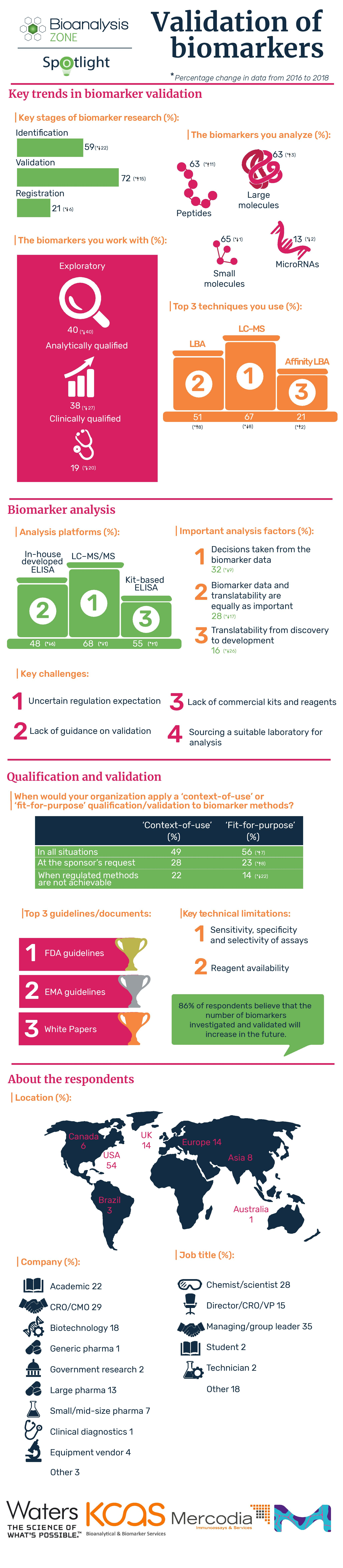 In the zone validation of biomarkers_v3-page-001 (1)
