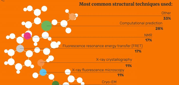 Proteomics infographic feature image