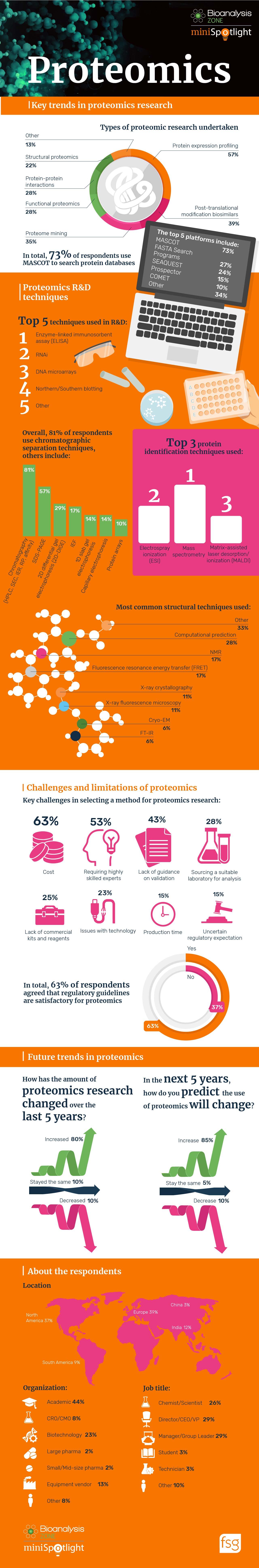 Proteomics infographic web-01