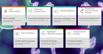 Critical quality attributes: Agilent Biocolumns