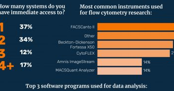 Flow cytometry infographic feature image