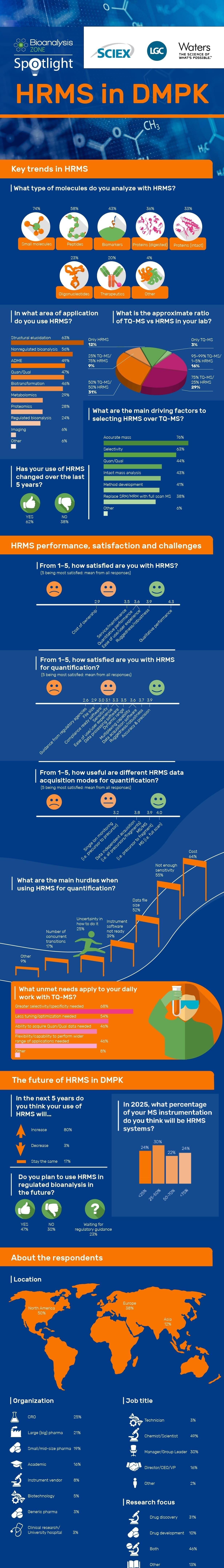 HRMS in DMPK spotlight infographic_NM-01-min