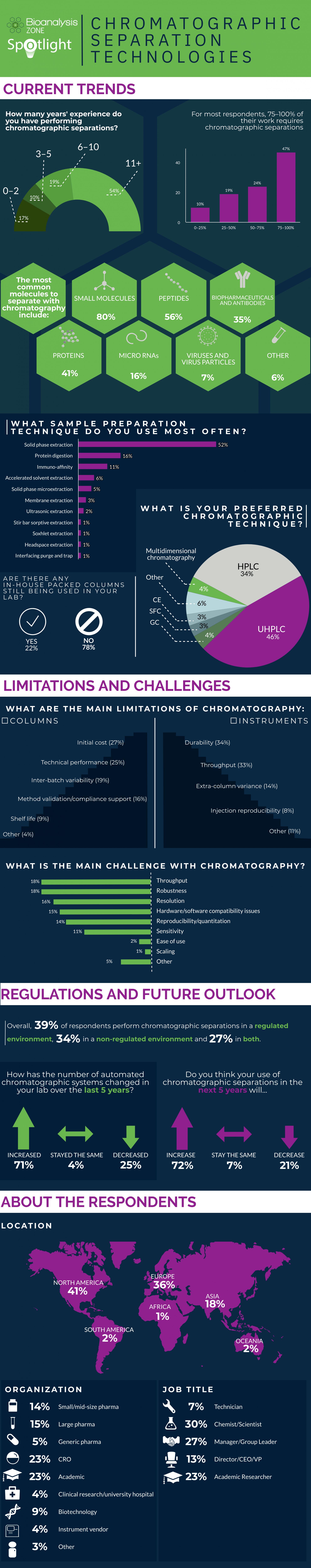 chromatographic seperation technologies-survey-infographic