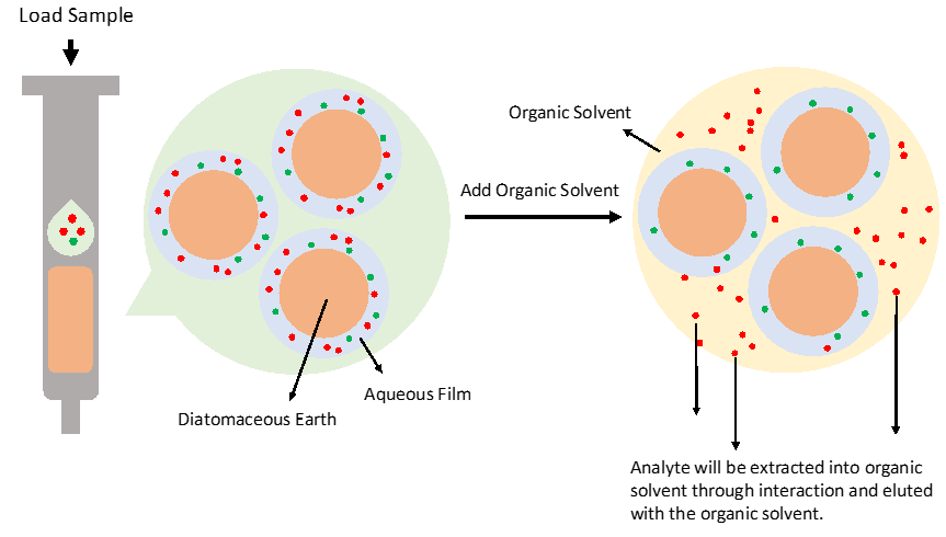 supported-liquid-extraction-diagram
