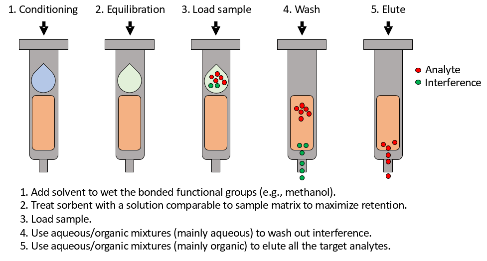 solid-phase-extraction-diagram