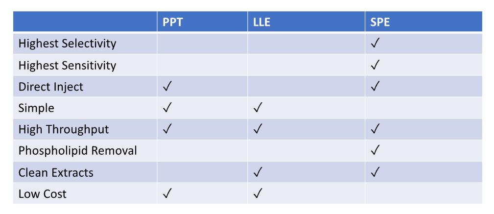 PPT-LLE-SPE-comparison-table