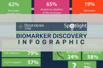 Biomarker discovery – trends, challenges and future outlook: infographic