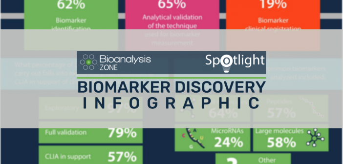 BIOMARKER DISCOVERY INFOGRAPHIC